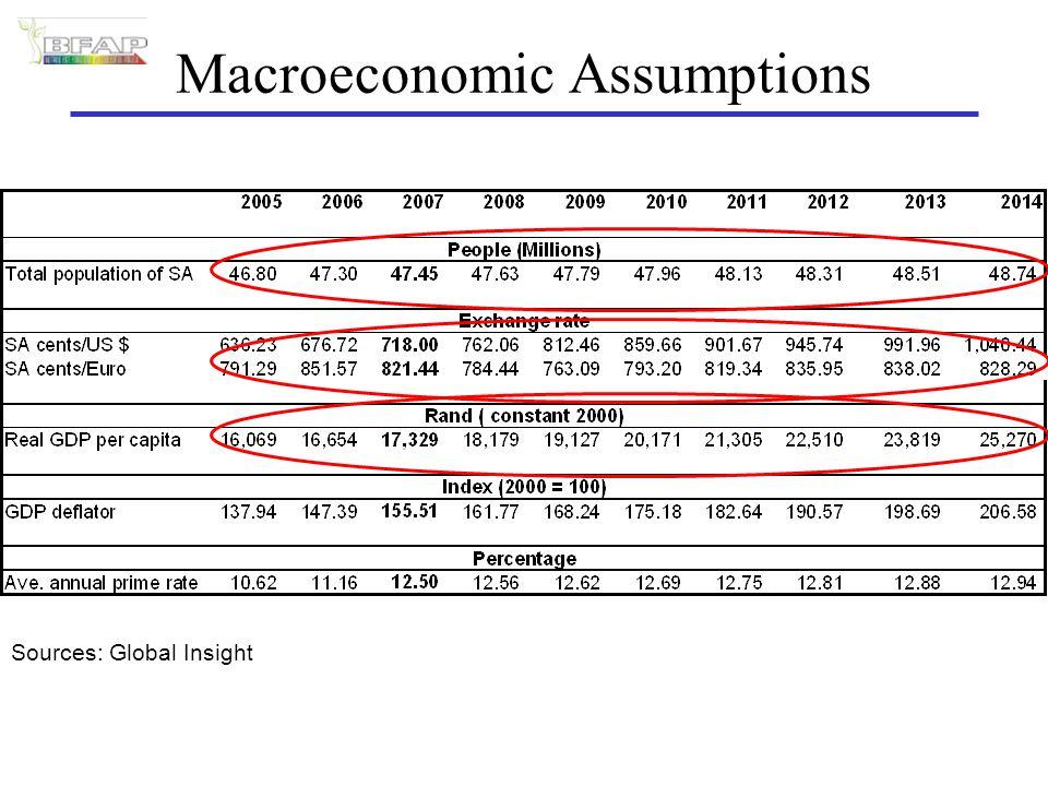 Macroeconomic Assumptions Sources: Global Insight