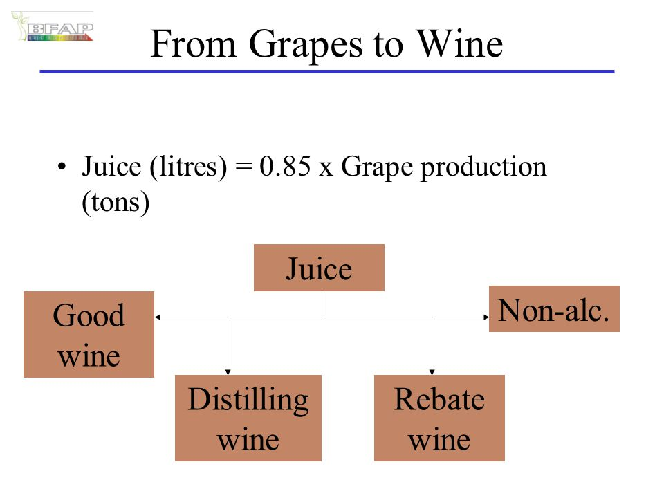 From Grapes to Wine Juice (litres) = 0.85 x Grape production (tons) Juice Non-alc.