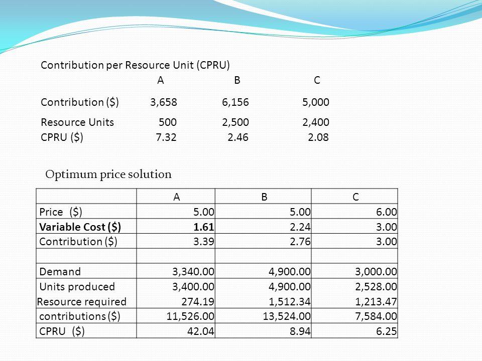 Contribution per Resource Unit (CPRU) ABC Contribution ($) 3,658 6,156 5,000 Resource Units 500 2,500 2,400 CPRU ($) 7.32 2.46 2.08 A B C Price ($) 5.00 6.00 Variable Cost ($) 1.61 2.24 3.00 Contribution ($) 3.39 2.76 3.00 Demand 3,340.00 4,900.00 3,000.00 Units produced 3,400.00 4,900.00 2,528.00 Resource required 274.19 1,512.34 1,213.47 contributions ($) 11,526.00 13,524.00 7,584.00 CPRU ($) 42.04 8.94 6.25 Optimum price solution