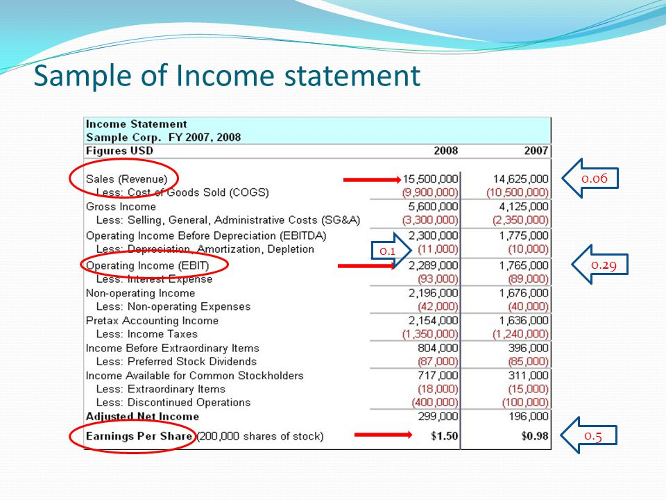 Sample of Income statement 0.06 0.29 0.5 0.1