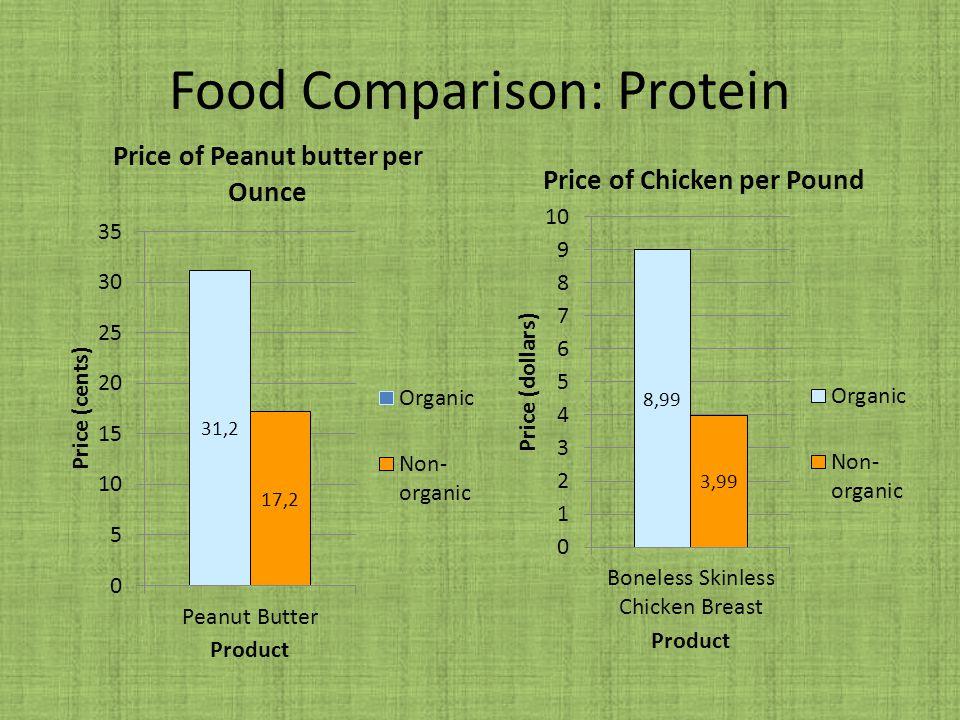 Food Comparison: Protein