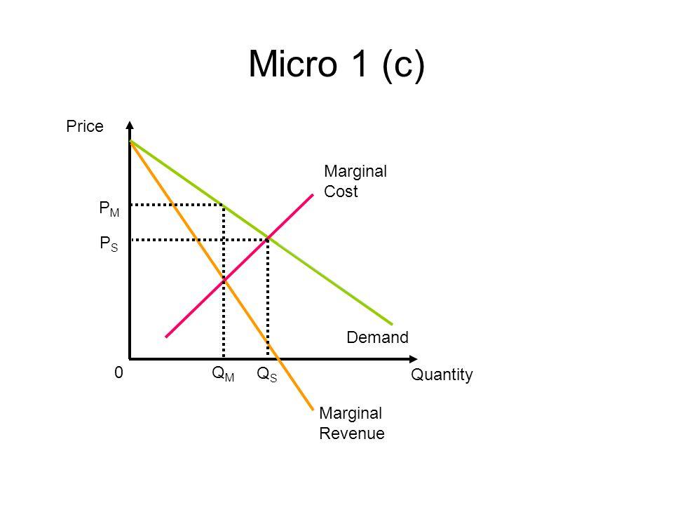 Micro 1 (c) Price Quantity Demand 0 Marginal Revenue Marginal Cost PMPM QMQM QSQS PSPS