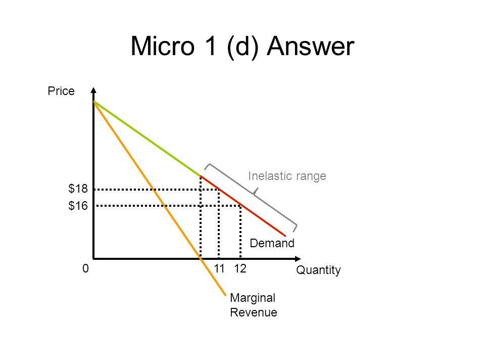 Micro 1 (d) Answer Price Quantity Demand 0 $16 Marginal Revenue $18 1112 Inelastic range