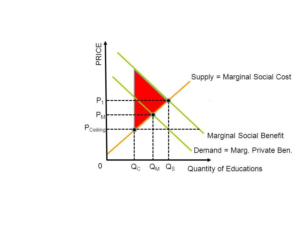 PRICE Supply = Marginal Social Cost Quantity of Educations Demand = Marg. Private Ben. Marginal Social Benefit 0 P Ceiling P1P1 PMPM QMQM QSQS QCQC