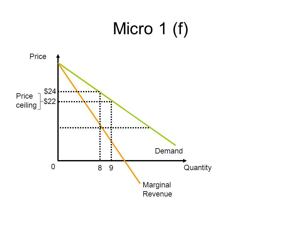 Micro 1 (f) Price Quantity Demand 0 Marginal Revenue $22 9 Price ceiling 8 $24