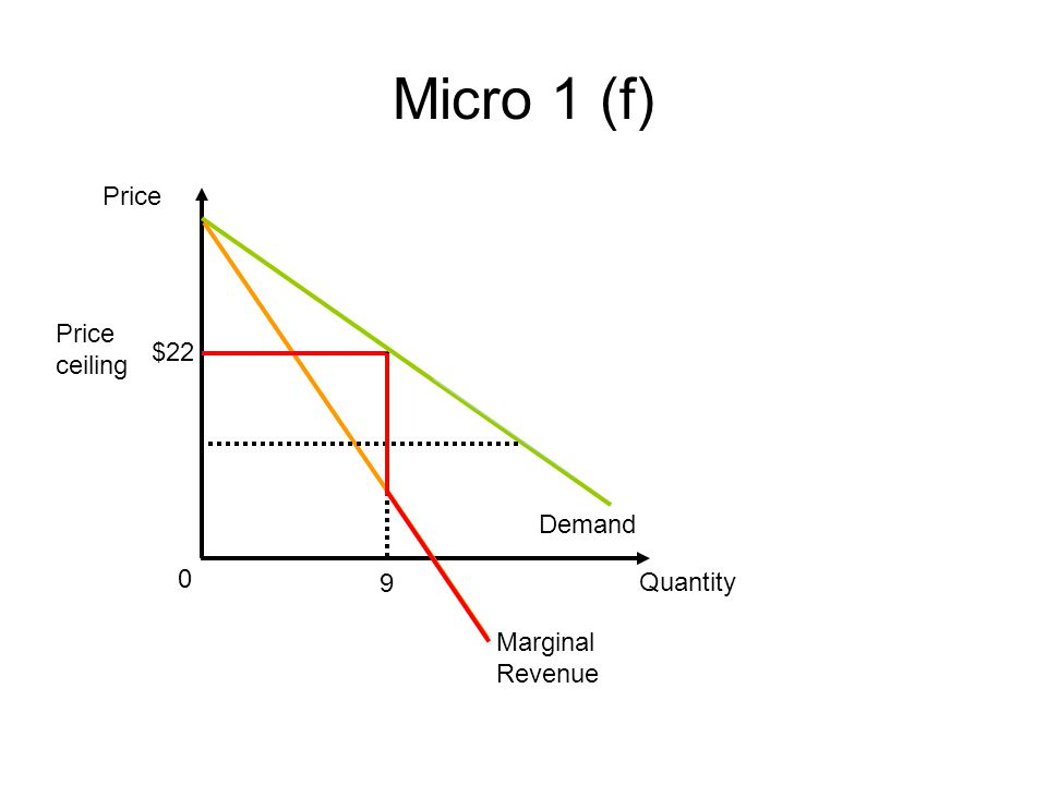 Micro 1 (f) Price Quantity Demand 0 Marginal Revenue $22 9 Price ceiling