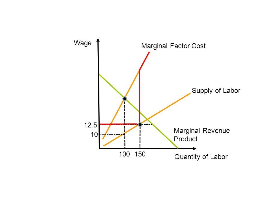 Wage Supply of Labor Quantity of Labor Marginal Revenue Product Marginal Factor Cost 100 12.5 10 150