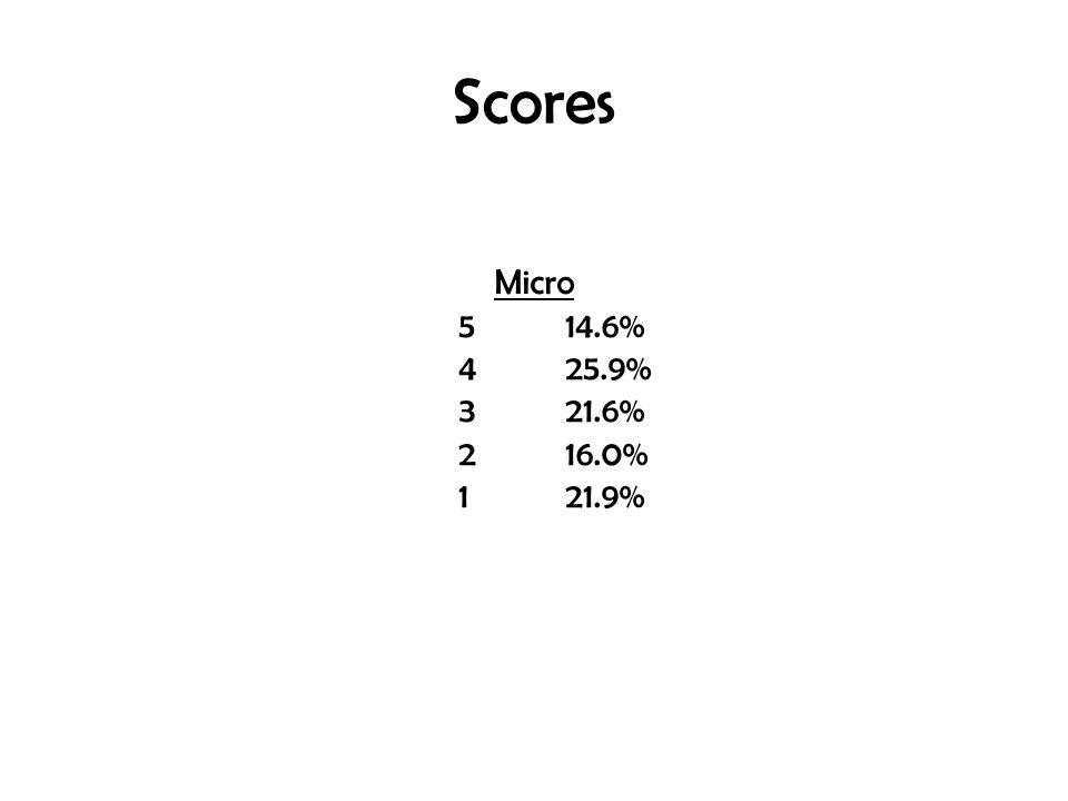 Scores Micro 514.6% 425.9% 321.6% 216.0% 121.9%