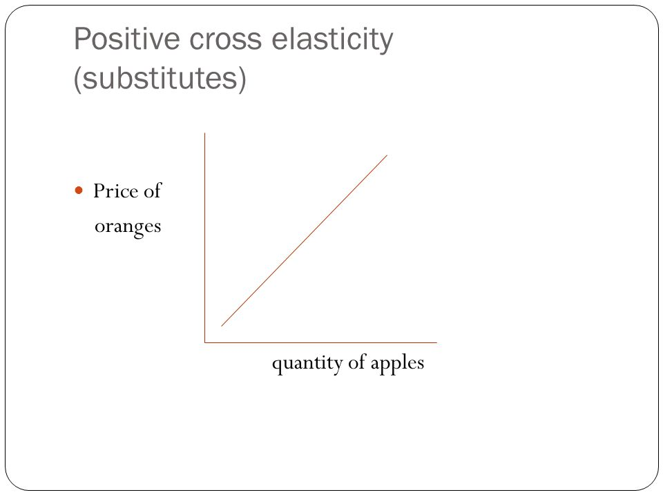 Formula CPED (XED)= %QDa % Pb Positive Cross Elasticity (greater than 0) Substitute goods: a rise in the price of one product is likely to cause an in