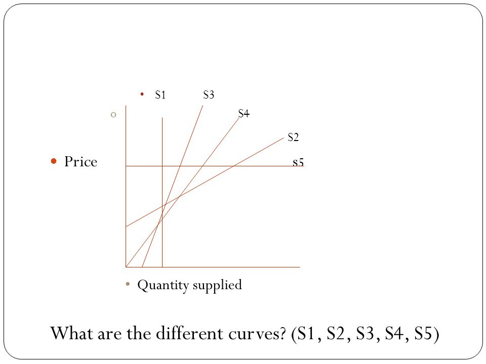 Price Elasticity of Supply Is a measure of the responsiveness of supply to a change in price. Formula: PES = %QS %P Elastic Supply: A percentage chang