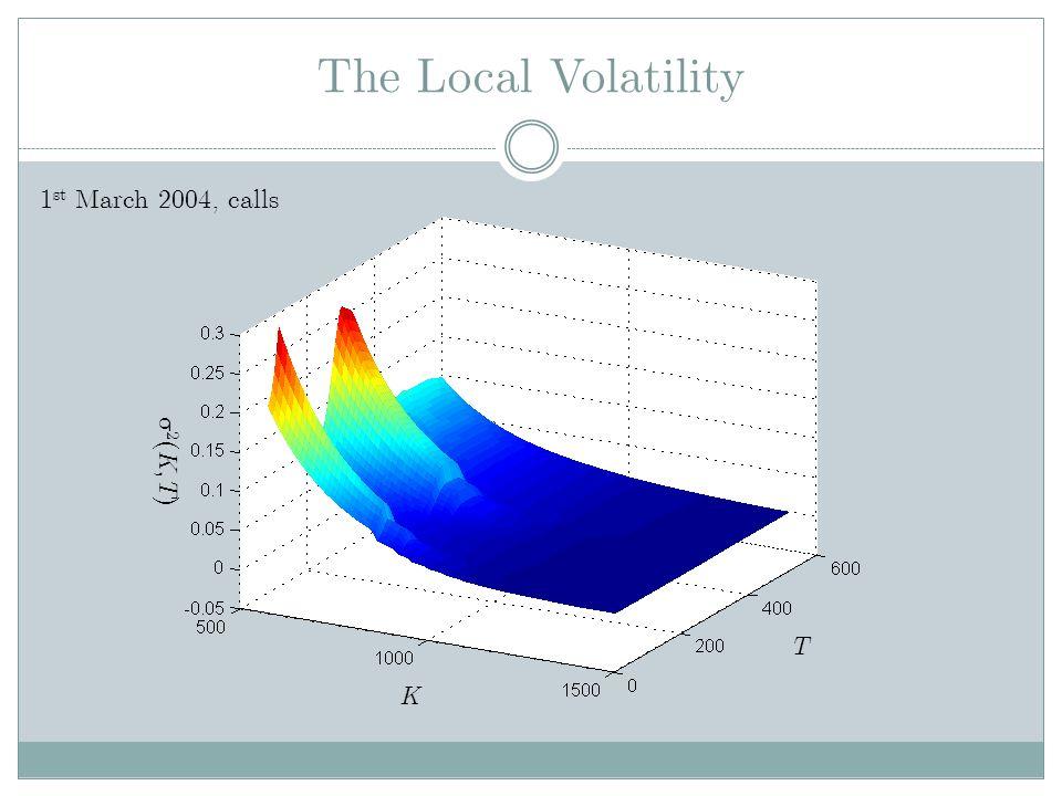 The Local Volatility 2 ( K, T ) K T 1 st March 2004, calls