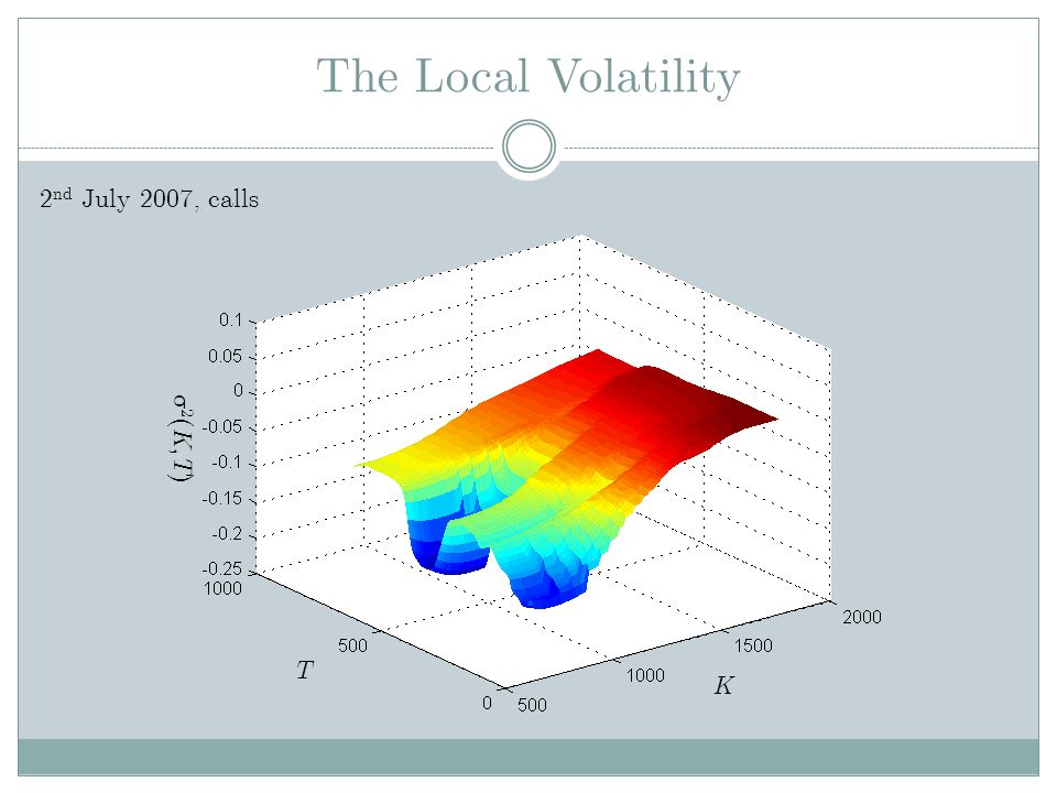 The Local Volatility 2 ( K, T ) K T 2 nd July 2007, calls