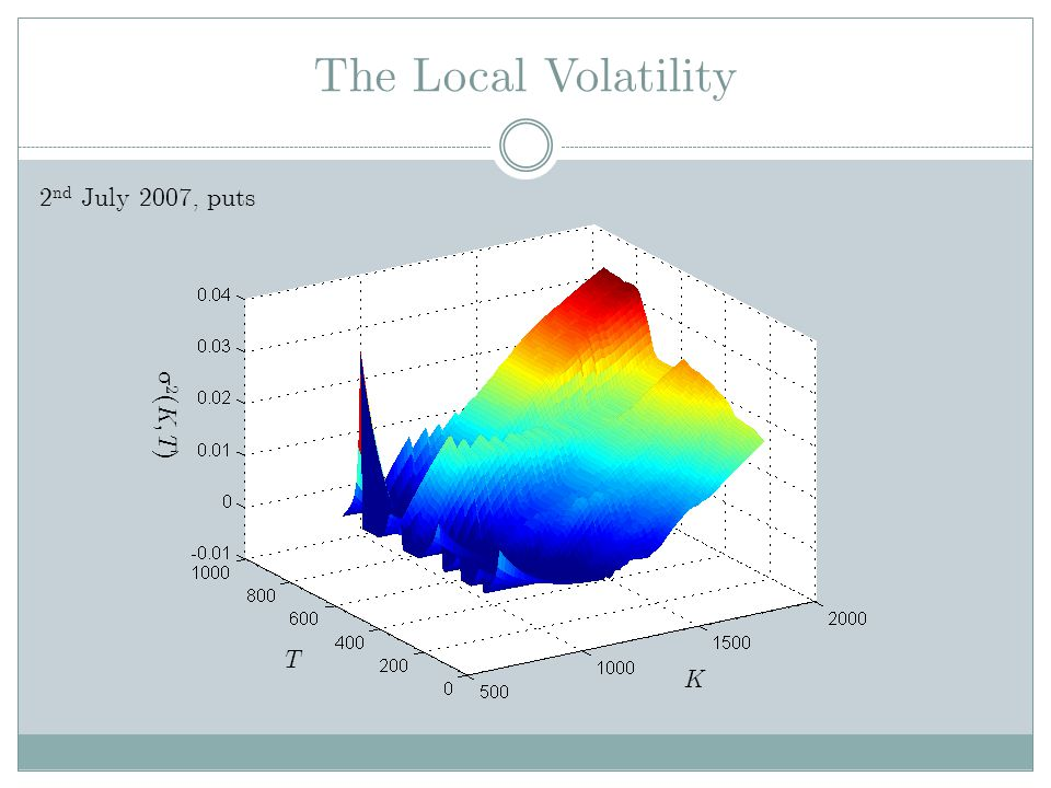 The Local Volatility 2 ( K, T ) K T 2 nd July 2007, puts