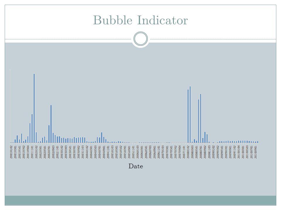 Bubble Indicator Date