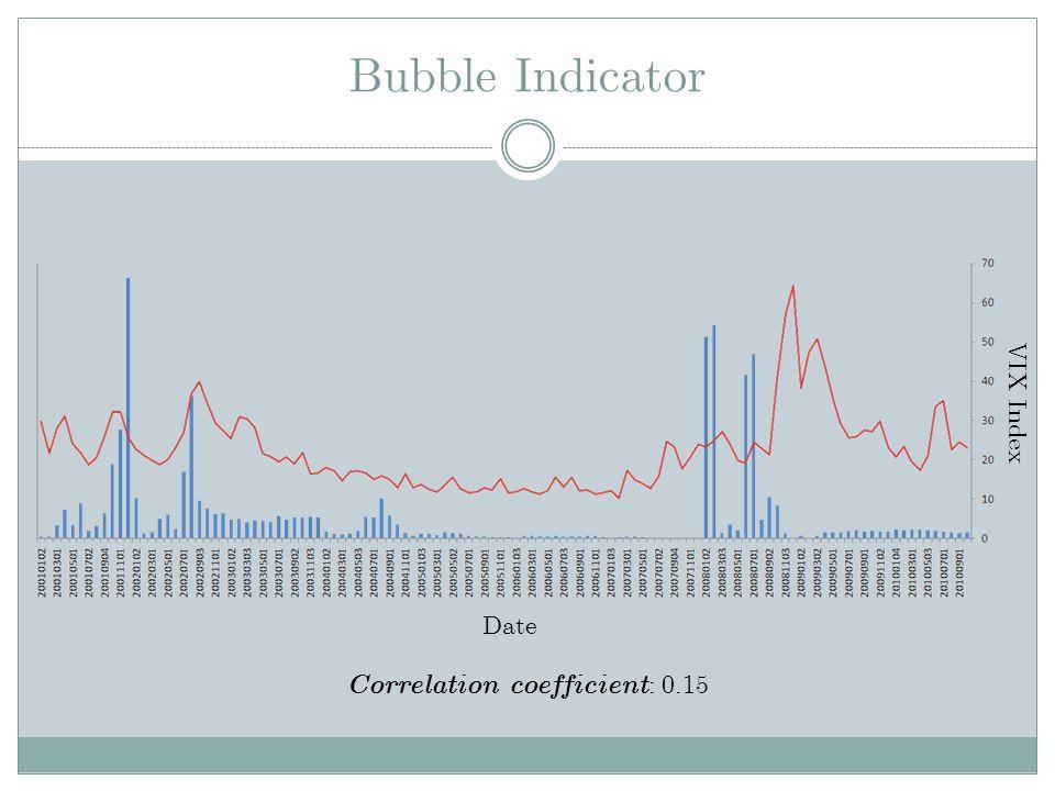 Bubble Indicator Date VIX Index Correlation coefficient : 0.15