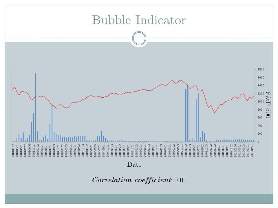 Bubble Indicator Date S&P 500 Correlation coefficient : 0.01