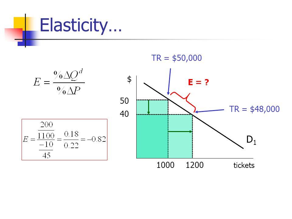 Elasticity… D1D1 tickets $ 50 1000 40 1200 TR = $50,000 TR = $48,000 E = ?