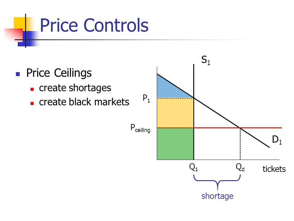 Price Controls Price Ceilings create shortages create black markets D1D1 S1S1 tickets Q1Q1 P1P1 P ceiling QdQd shortage