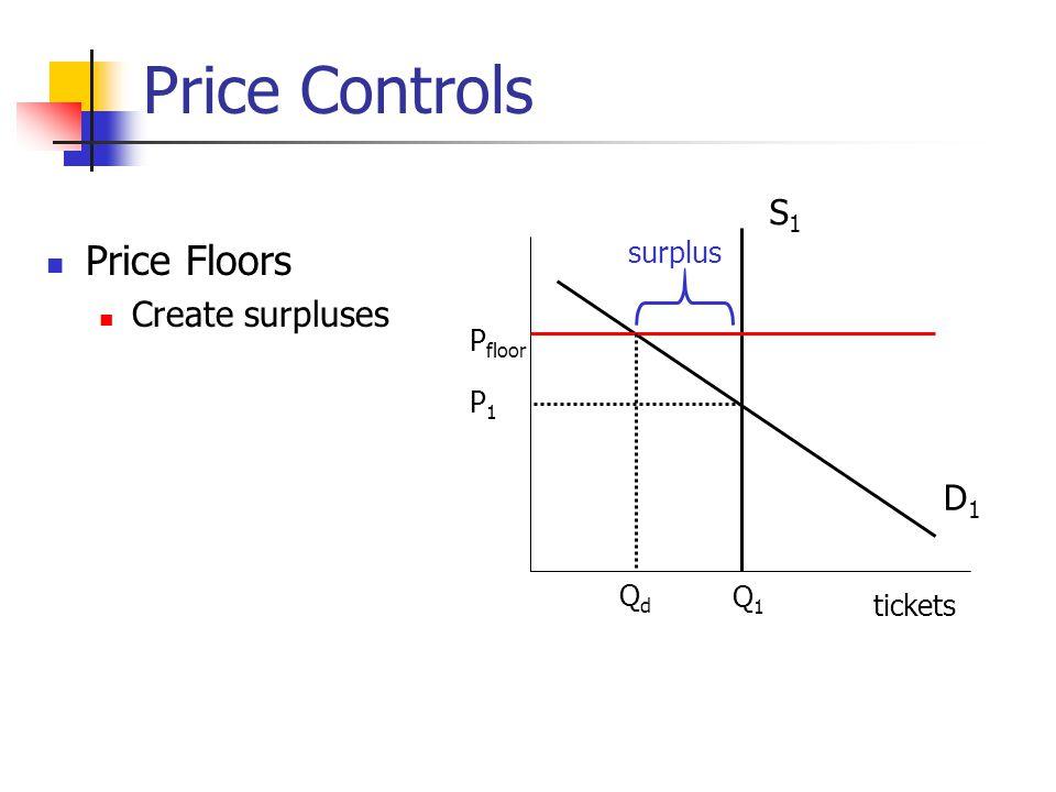 Price Controls Price Floors Create surpluses D1D1 S1S1 tickets Q1Q1 P1P1 P floor QdQd surplus