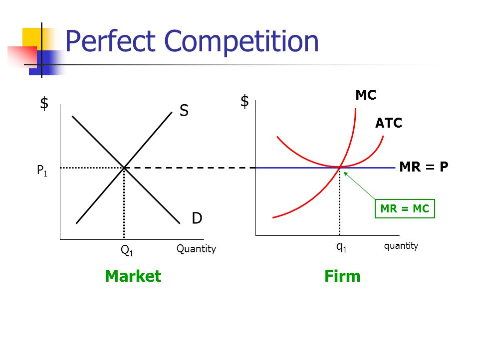 Perfect Competition S D MR = P MC ATC MarketFirm Q1Q1 q1q1 P1P1 $ Quantity quantity $ MR = MC