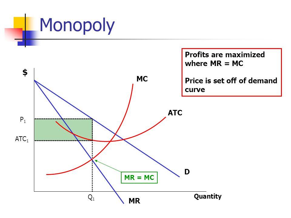 Monopoly D MR MC ATC Q1Q1 P1P1 ATC 1 Profits are maximized where MR = MC Price is set off of demand curve Quantity $ MR = MC