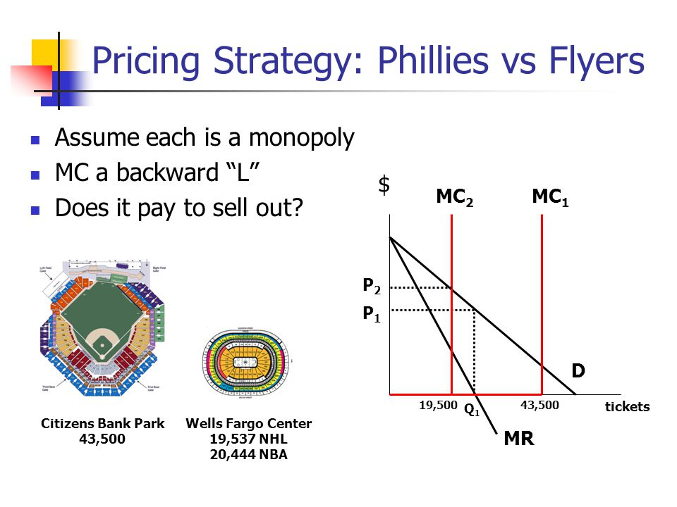 Pricing Strategy: Phillies vs Flyers Assume each is a monopoly MC a backward L Does it pay to sell out? $ MR D MC 1 P1P1 Q1Q1 Citizens Bank Park 43,50