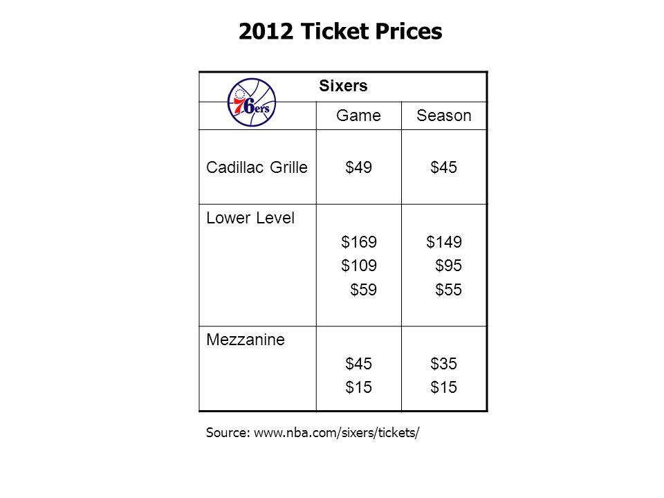 Sixers GameSeason Cadillac Grille$49$45 Lower Level $169 $109 $59 $149 $95 $55 Mezzanine $45 $15 $35 $15 2012 Ticket Prices Source: www.nba.com/sixers