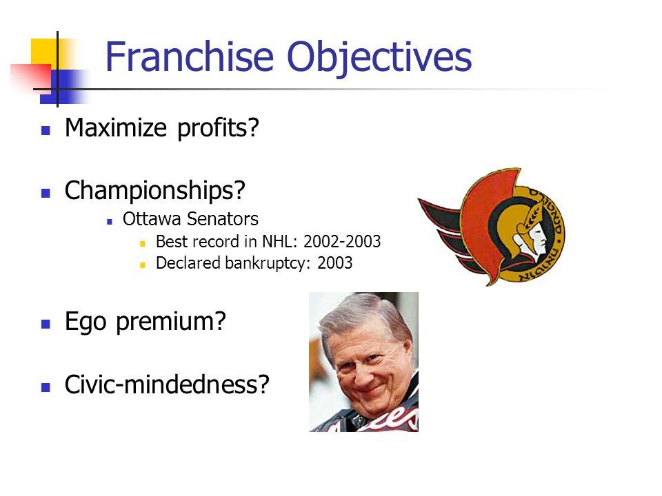 Franchise Objectives Maximize profits? Championships? Ottawa Senators Best record in NHL: 2002-2003 Declared bankruptcy: 2003 Ego premium? Civic-minde