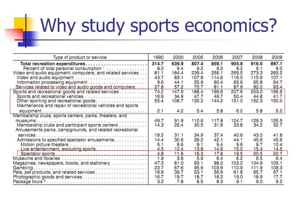 SportYearsRightsTotal FeesAnnual Average NFL2006-2013NBC, Fox, CBS, ESPN, DirecTV $23.9 billion$3.7 billion NBA2009-2016ABC/ESPN, TNT$7.44 billion$930 million MLB2006-2013ESPN, Fox, TBS$4.9 billion$713 million NASCAR2007-2014Fox, ABC/ESPN, TNT $4.4 billion$550 million PGA2007-2012CBS, NBC, Golf Ch.$3 billion$500 million NHL2012-2021Versus; NBC$2 billion$200 million Source: Street & Smiths Sports Business Journal Revenue from Broadcast Rights Agreements