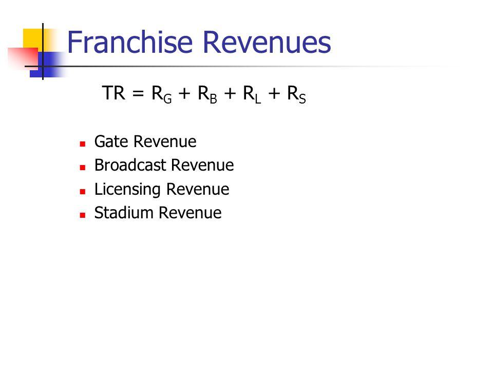 Franchise Revenues TR = R G + R B + R L + R S Gate Revenue Broadcast Revenue Licensing Revenue Stadium Revenue