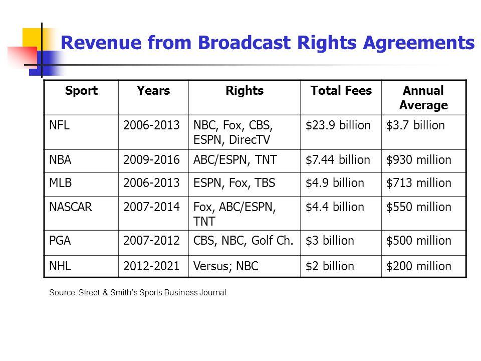 SportYearsRightsTotal FeesAnnual Average NFL2006-2013NBC, Fox, CBS, ESPN, DirecTV $23.9 billion$3.7 billion NBA2009-2016ABC/ESPN, TNT$7.44 billion$930