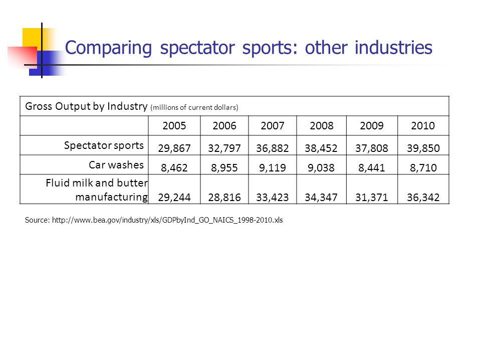 Profit Maximization = TR – TC = Pq – [FC + VC] Profit maximizing output rule: MR=MC What output do the Yankees produce.
