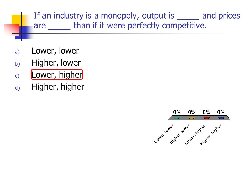 If an industry is a monopoly, output is _____ and prices are _____ than if it were perfectly competitive. a) Lower, lower b) Higher, lower c) Lower, h