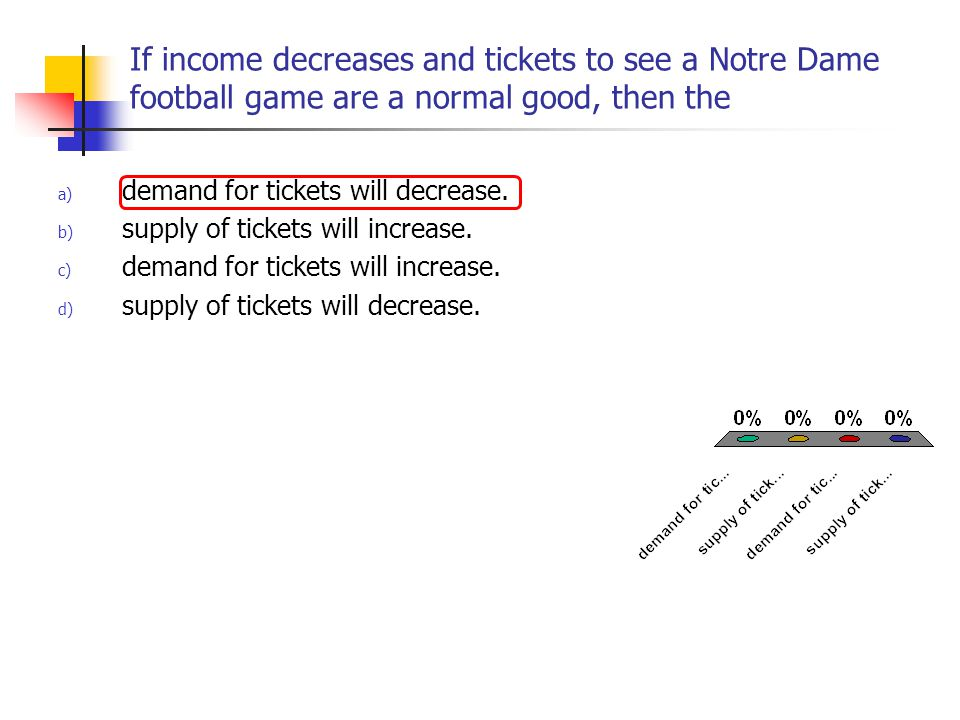 If income decreases and tickets to see a Notre Dame football game are a normal good, then the a) demand for tickets will decrease. b) supply of ticket