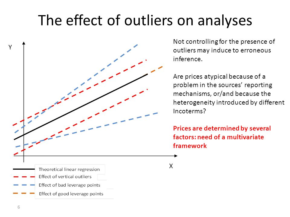 6 X Y Not controlling for the presence of outliers may induce to erroneous inference.
