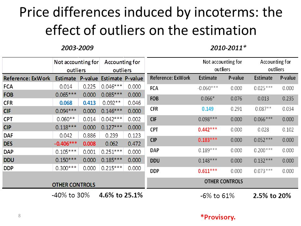 8 2003-20092010-2011* *Provisory. Price differences induced by incoterms: the effect of outliers on the estimation -40% to 30%4.6% to 25.1% -6% to 61%
