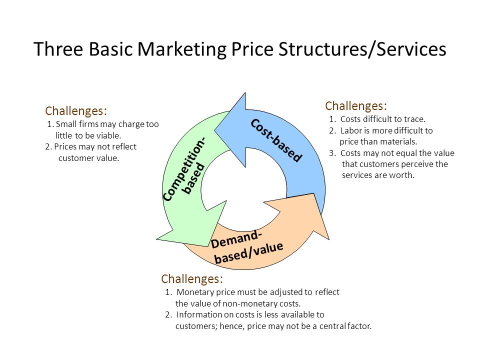 Three Basic Marketing Price Structures/Services Demand- based/value Cost-based Competition- based Challenges: 1. Costs difficult to trace. 2. Labor is