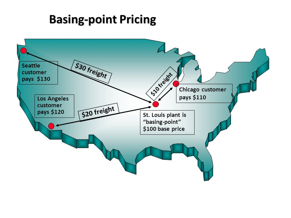 Basing-point Pricing $10 freight $30 freight $20 freight Seattle customer pays $130 Los Angeles customer pays $120 St. Louis plant is basing-point $10