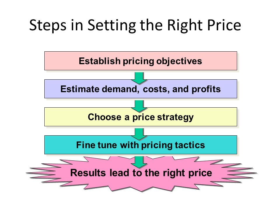 Three Basic Marketing Price Structures/Services Demand- based/value Cost-based Competition- based Challenges: 1.