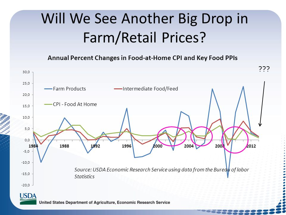 Will We See Another Big Drop in Farm/Retail Prices? ???