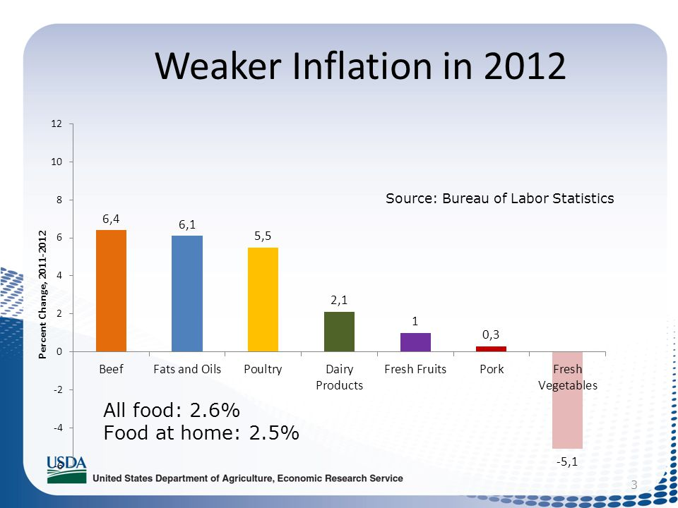 Weaker Inflation in 2012 3