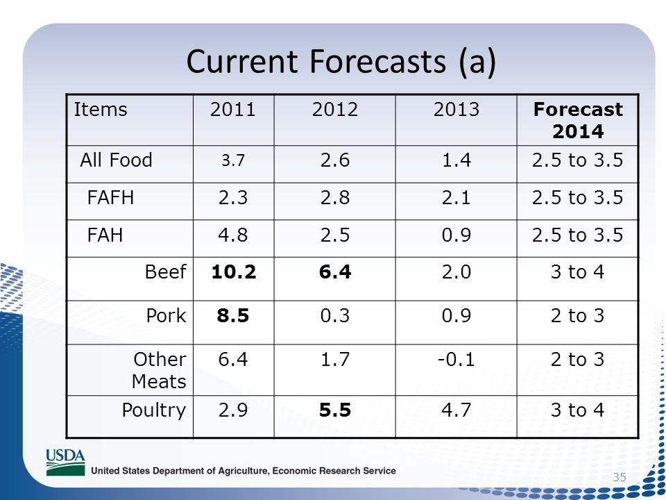 35 Current Forecasts (a) Items201120122013Forecast 2014 All Food 3.7 2.61.42.5 to 3.5 FAFH2.32.82.12.5 to 3.5 FAH4.82.50.92.5 to 3.5 Beef10.26.42.03 t