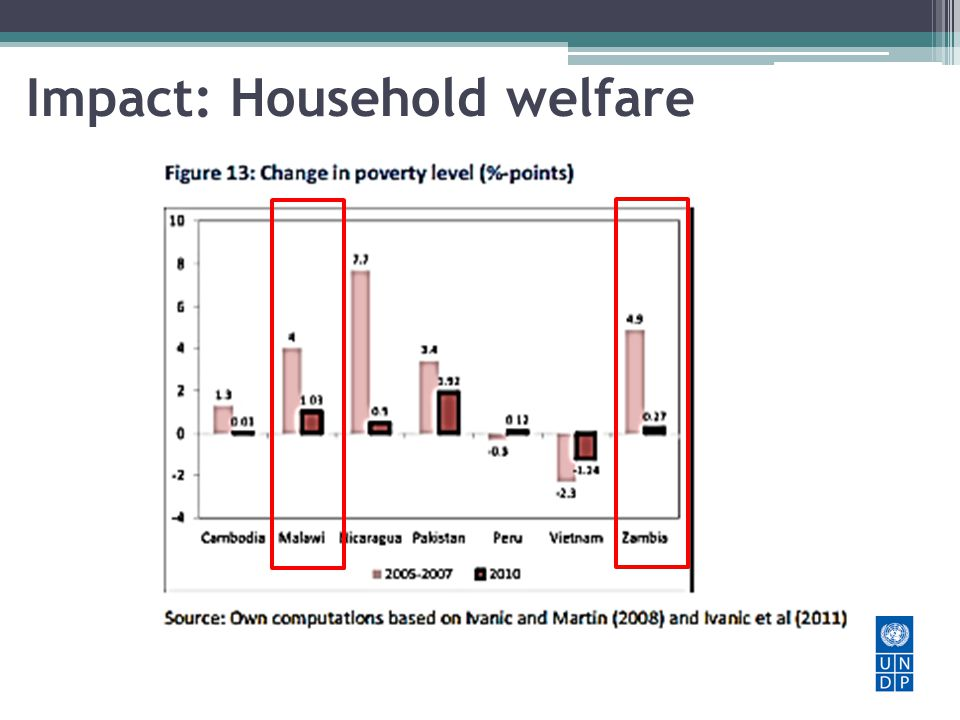 Impact: Household welfare