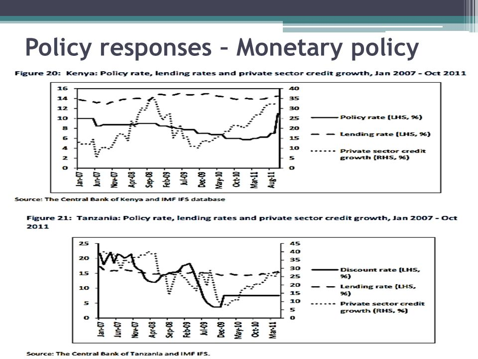 Policy responses – Monetary policy