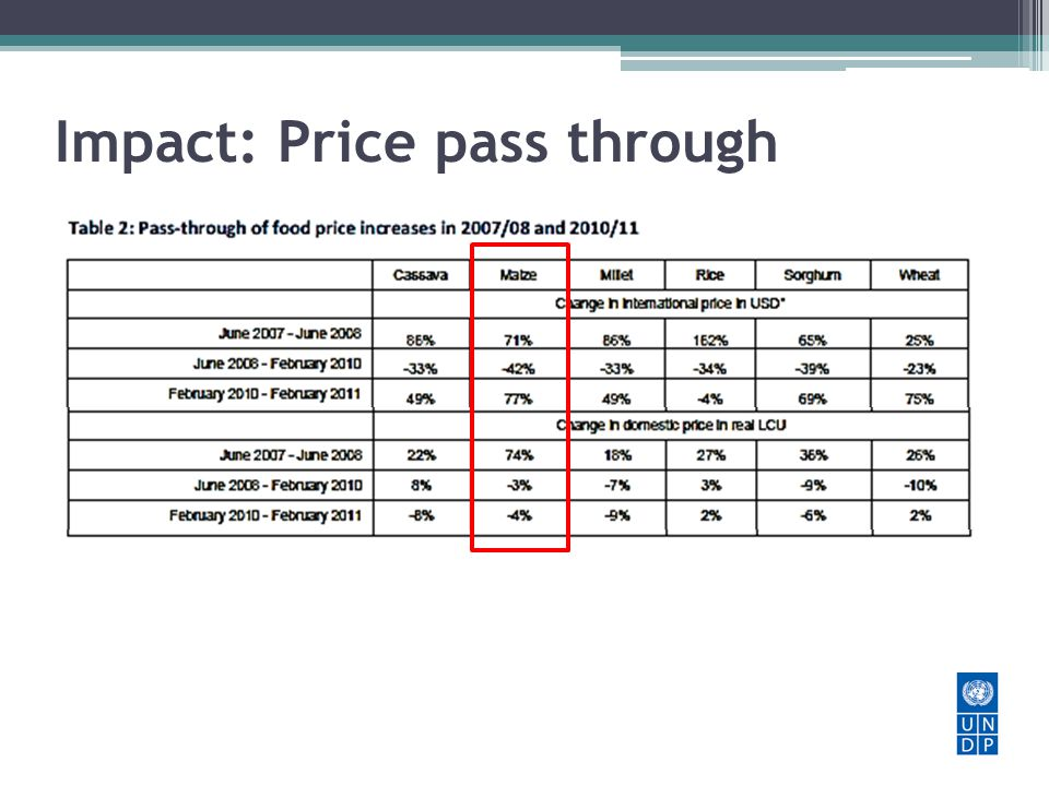 Impact: Price pass through