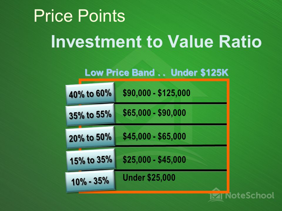 Investment to Value Ratio $45,000 - $65,000 $25,000 - $45,000 Under $25,000 $90,000 - $125,000 $65,000 - $90,000 Low Price Band..