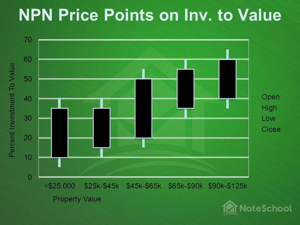 NPN Price Points on Inv. to Value Property Value Percent Investment To Value