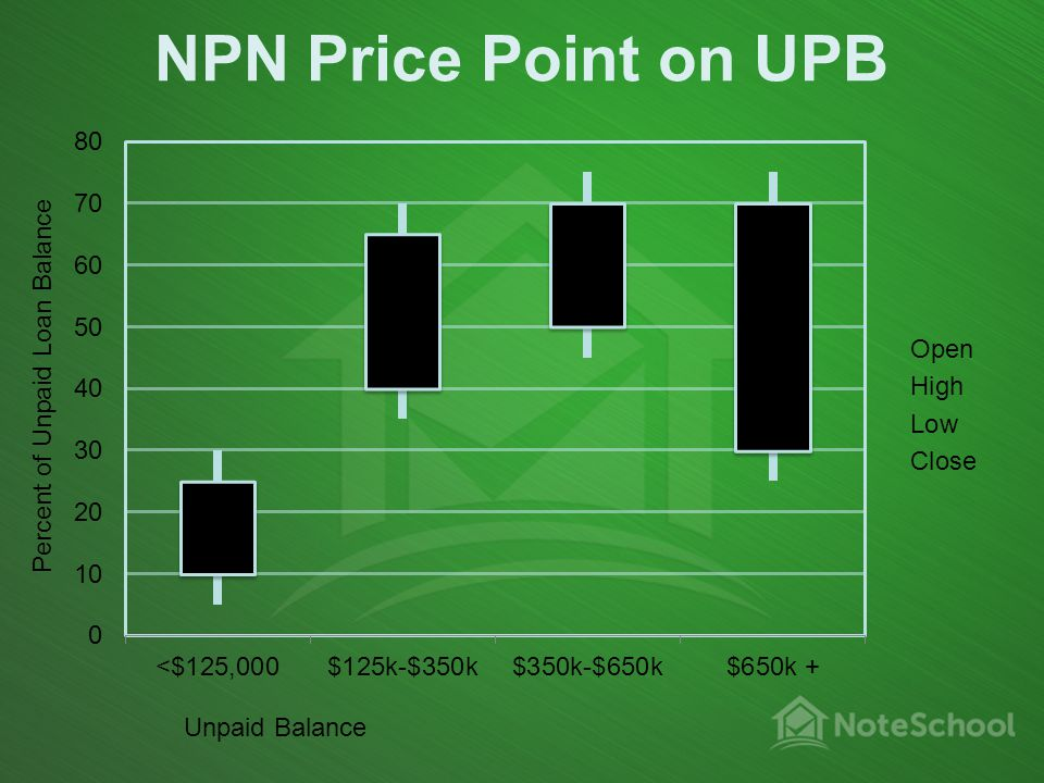 NPN Price Point on UPB Percent of Unpaid Loan Balance Unpaid Balance