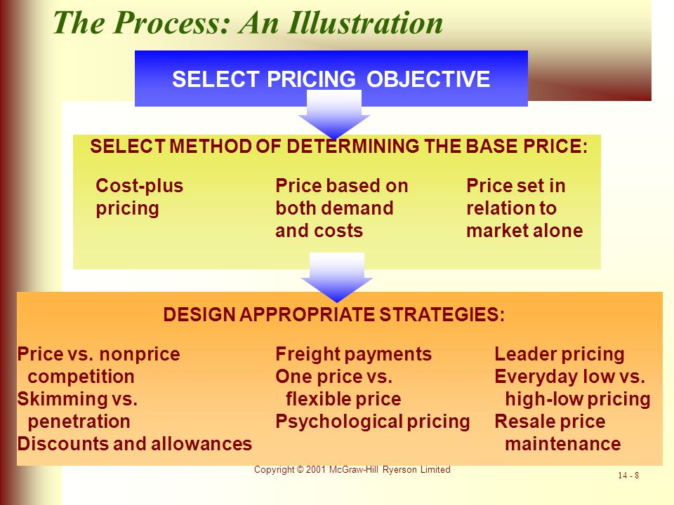 Copyright © 2001 McGraw-Hill Ryerson Limited 14 - 9 Market Entry Pricing Strategies Market-Skimming PricingMarket-Skimming Pricing: Setting a high initial price for a new product.