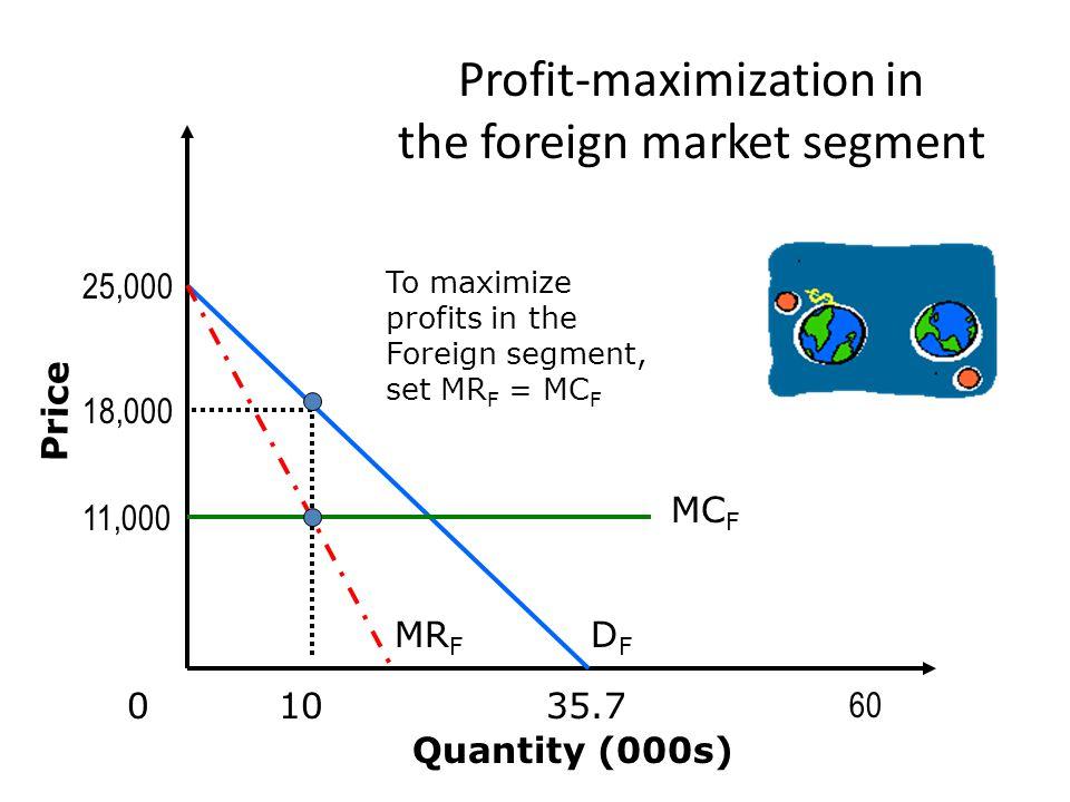 30,000 60 0 Quantity (000s) Price DHDH 30 Profit maximization in the Home segment MR H MC H 10,000 20,000 20 To maximize profits in the Home segment, set MR H = MC H